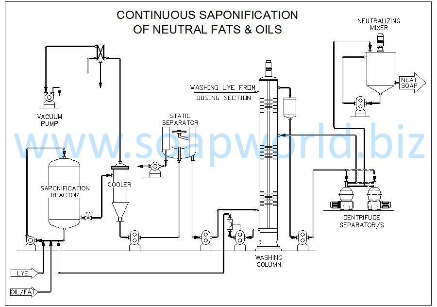 6b  continuous saponification plant for full