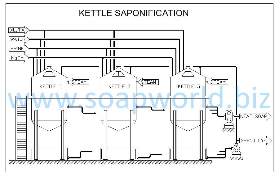 6a  kettles saponification plant for full