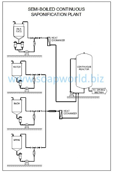 Continuous Saponification Plant
