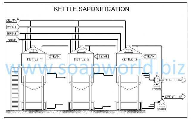 Saponification Plant in Kettles
