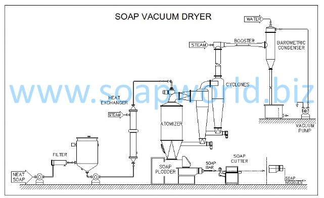 Soap Vacuum Drying Plant